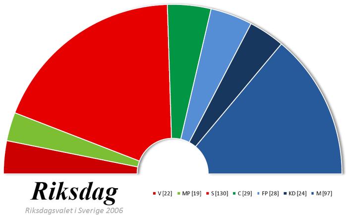 Diagram över röstfördelningen