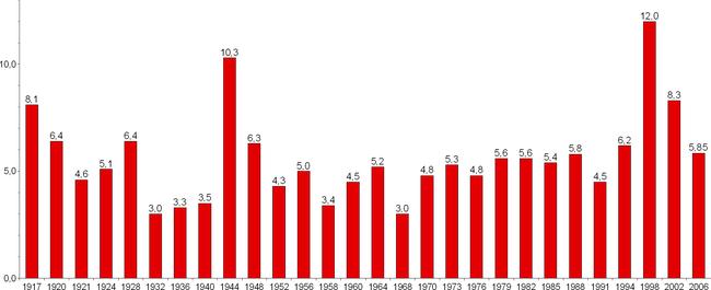 Valresultat i riksdasvalen sedan 1917.