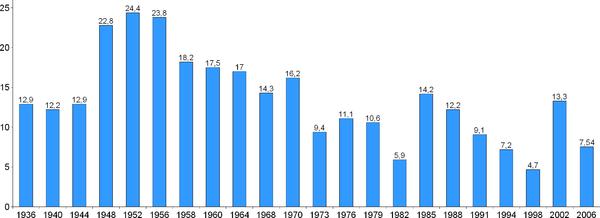 Valresultat i svenska riksdagsval sedan 1936.