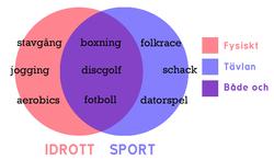 Skillnaden mellan idrott och sport.