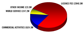 BBC income 2004 in GBP Redvers.png