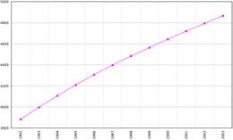 Befolkningsutveckling i Turkmenistan 1992-2003.