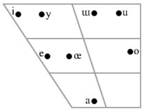 Turkish vowel chart.png