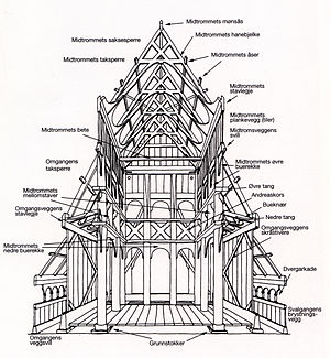 Stave church construction.jpg