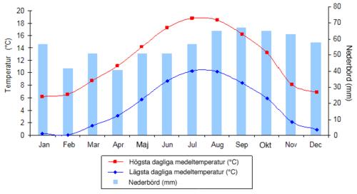 Edinburgh klimat graf.png